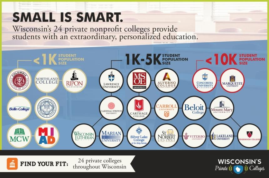 WAICU_Infographic_SmallIsSmart